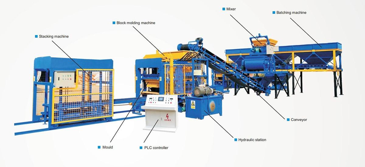 Block Flow Chart of concrete block machine