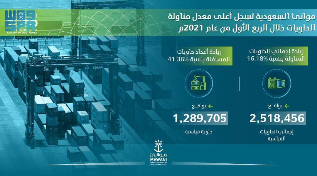 الموانئ السعودية تحقق قفزة استثنائية غير مسبوقة خلال الربع الاول من العام 2021 م تسجيل ارتفاع في اعداد الحاويات