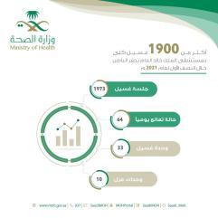 أكثر من 1900 غسيل كلى بمستشفى الملك خالد بحفر الباطن خلال النصف الأول لعام 2021م