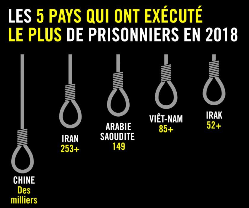 La peine de mort en 2018. Une baisse notable du nombre d'exécutions |  Amnesty International
