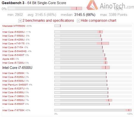 Intel Core i7 - 6500U geekbench single core