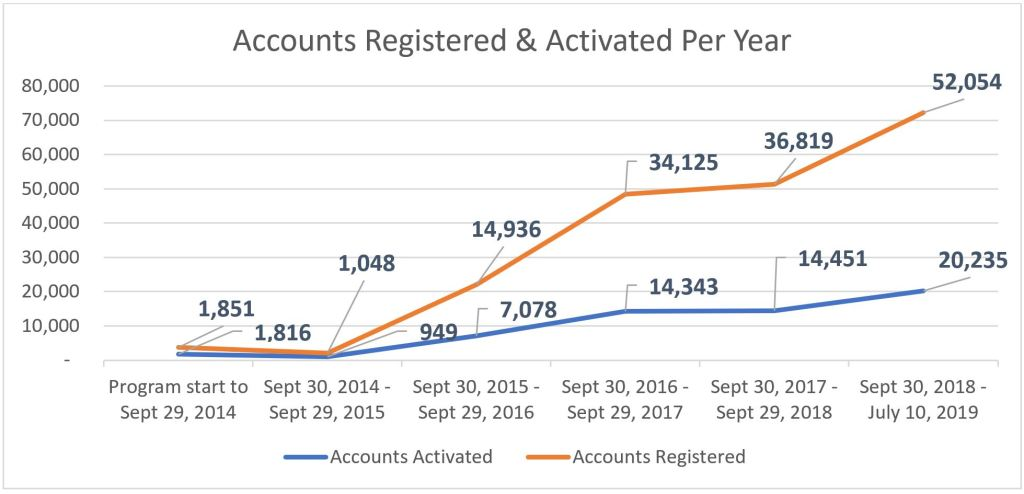 Accounts Registerd & Activated Per Year