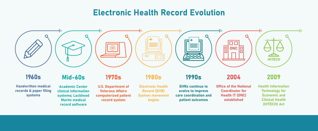 History of electronic health record systems in the United States