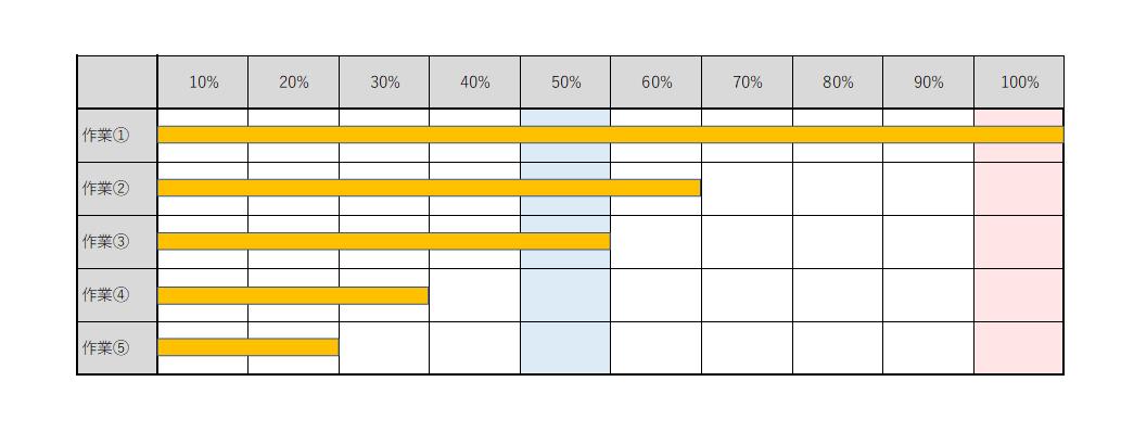 ガントチャート工程表