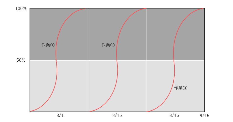 グラフ式工程表