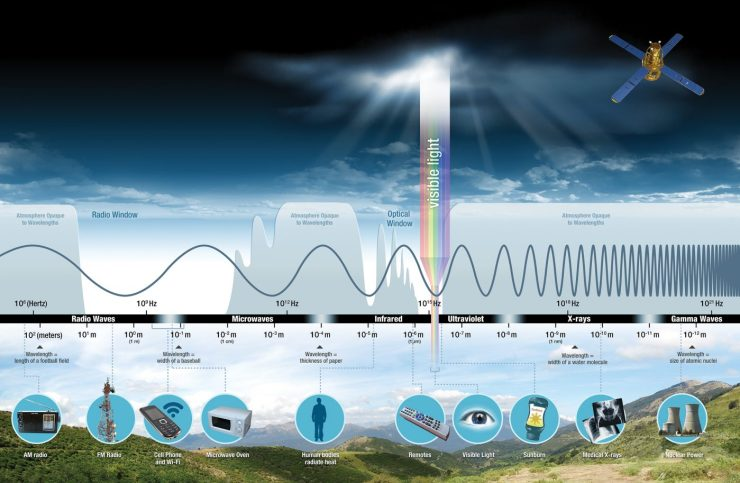 a chart of the electromagnetic spectrum, from radio waves to gamma rays, showing how small a range visible light takes up