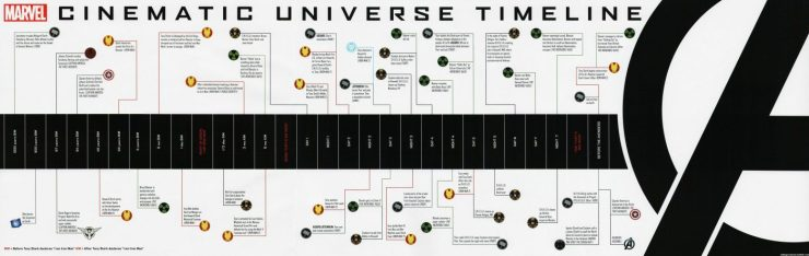 Marvel is releasing an official MCU timeline after 'Spider-Man: Homecoming' seemed to screw it up
