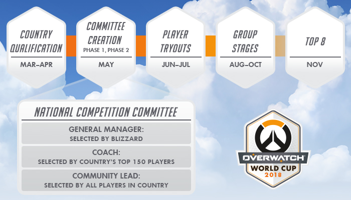 Blizzard announces 2018 Overwatch World Cup
