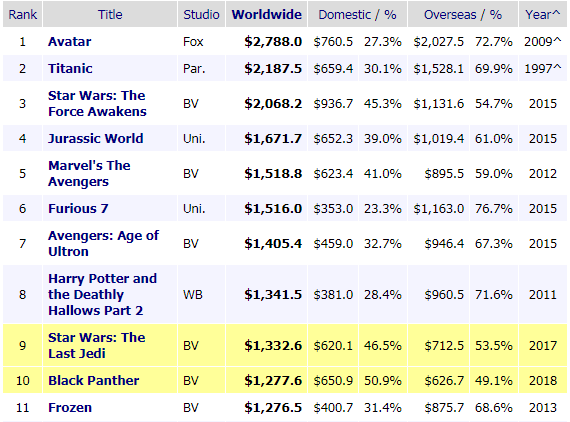 Black Panther passes Frozen to become 10th highest grossing film of all time