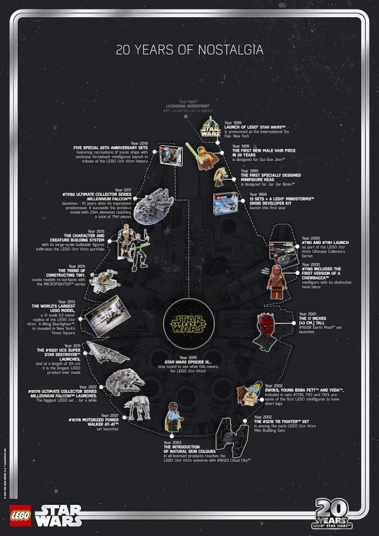 Star Wars Celebration: Celebrate 20 Years of LEGO Star Wars with infographics, set reveals, and more