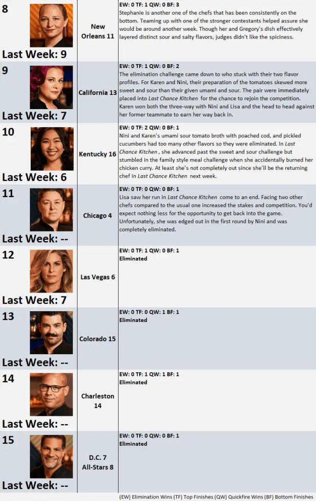 Top Chef Season 17 Power Rankings: Week 6