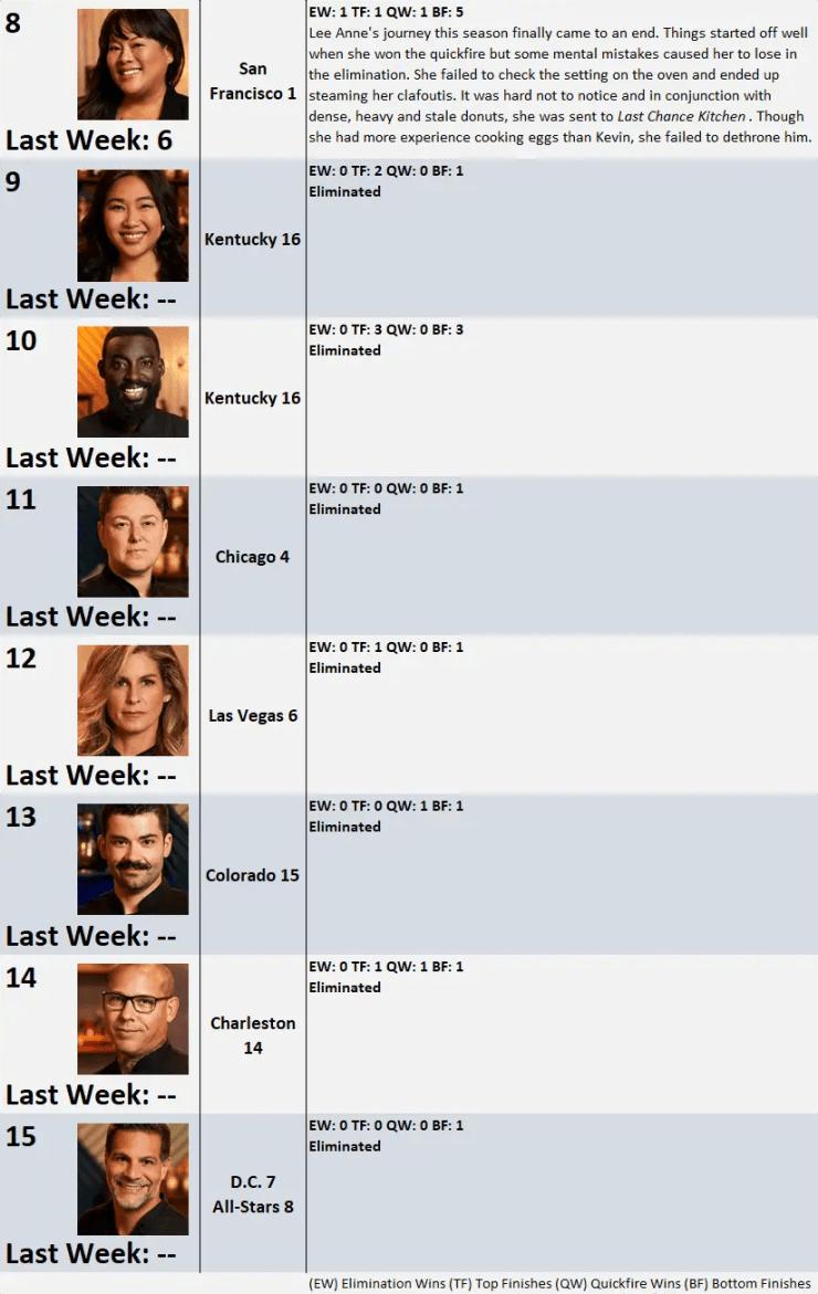 Top Chef Season 17 Power Rankings: Week 9