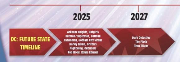 DC Future State Timeline 2025-2027