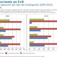Resultados 2da. Encuesta Nacional sobre Gasto y Personal en Investigación y Desarrollo (I+D), 2009-2010