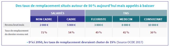 Réforme des retraites - Des taux de remplacement en baisse