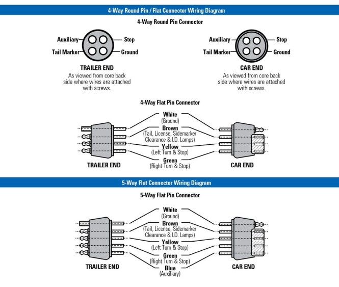 wiring diagram for 4 pin trailer connector wiring diagram trailer 7 wire diagram nodasystech