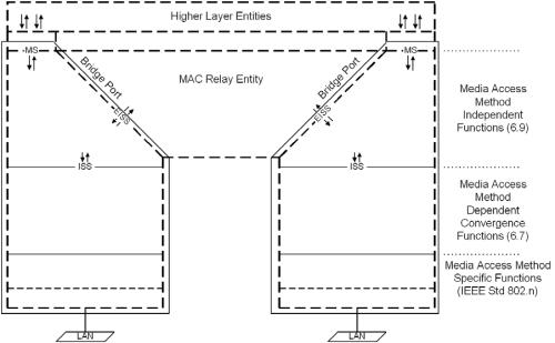 802.1Q-2014 Figure 8.2 VLAN Bridge Architecture
