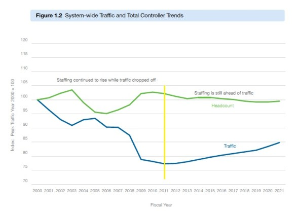 20110924.. Traffic & ATC Staffing graph (from pg.7 of 2012 CWP)