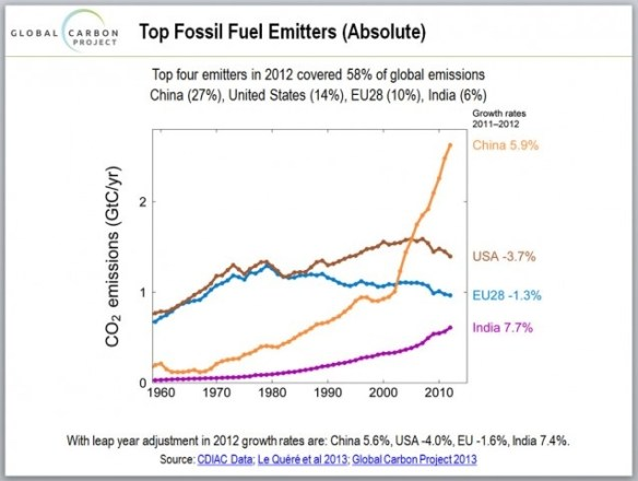20120000.. Top Four Fossil Fuel Emitters (graph, from GlobalCarbonProject)