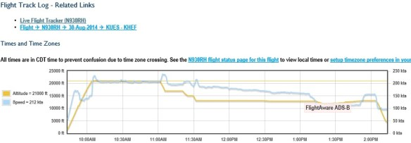 20140830.. Speed-Altitude plot for SR22, from FlightAware