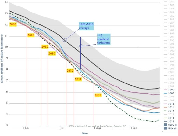 20150514scp.. Arctic Sea Ice graph, pt.2 years marked (JUN-SEP)