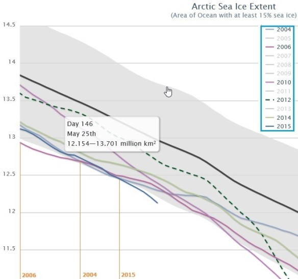 20150525.. NSIDC ArcticIce graph showing 5 days record low (w markups)