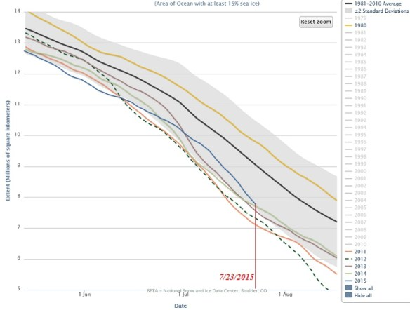 (click on image to view current arctic ice data at NSIDC.org)