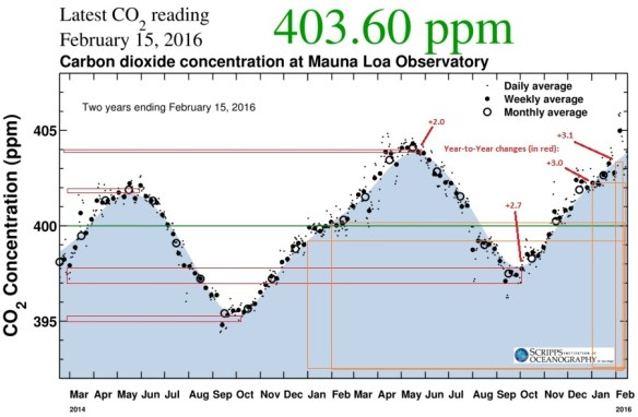 20160217scp.. Keeling Curve, 2yr view, annotated for annual changes