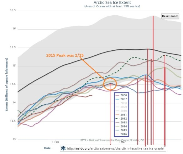 20160218scp.. Peak date arctic sea ice extent