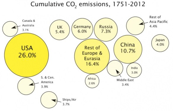 Cumulative CO2 Emissions, major nations, 1751-2012