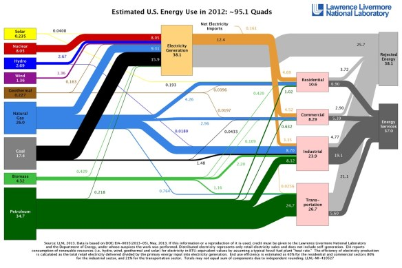 Estimated U.S. Energy Use in 2012, 95.1 quadrillion Btu's (LLNL graphic)