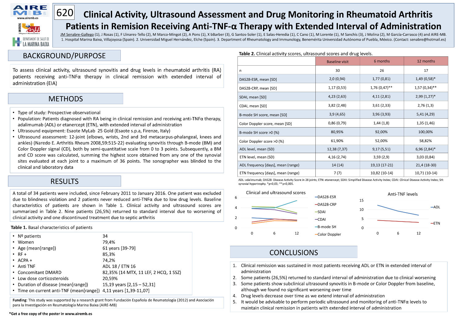 Clinical Activity Ultrasound Assessment And Drug Monitoring In Rheumatoid Arthritis Patients In
