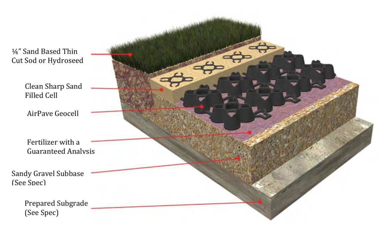 Grass Pave Fire Lane With Porous Flexible Paving Using Airpave