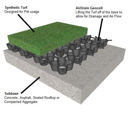 airdrain, drainage, pet relief area, k9grass, dog run drainage, k9 drainage