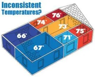 Inconsistent room temps