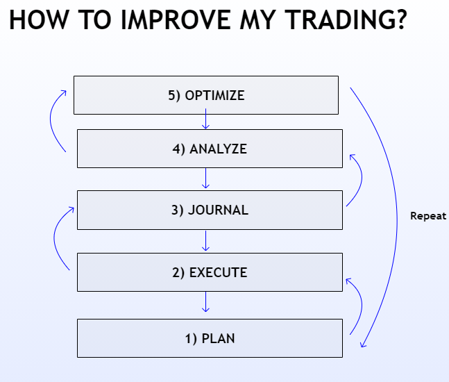 5 steps to become a better trader .