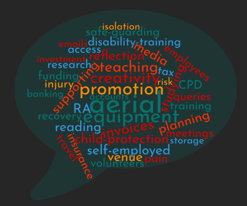 Word Cloud including the following: aerial, equipment, promotion, creativity, invoices, teaching,	child-protection, self-employed, reflection, supporting, planning, studying, reading, venue, media, RA, disability-training, safe-guarding, volunteers, insurance, employees, training, research, recovery, meetings, queries, funding, travel, access, injury, pain, disability-training