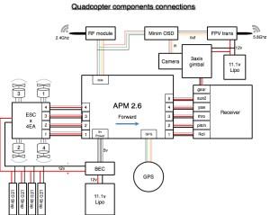 quadcopter | airhigh | 페이지 2