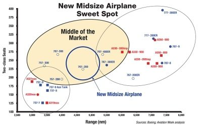 The Middle of Market Model – watch the A321 rise and the 757 decline