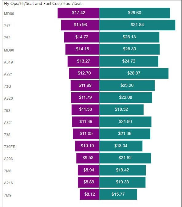 Flight Ops Costs Comparison