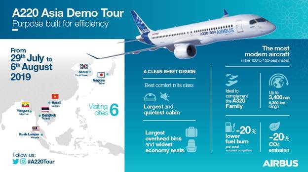 A220 embarks on demonstration tour across Asia
