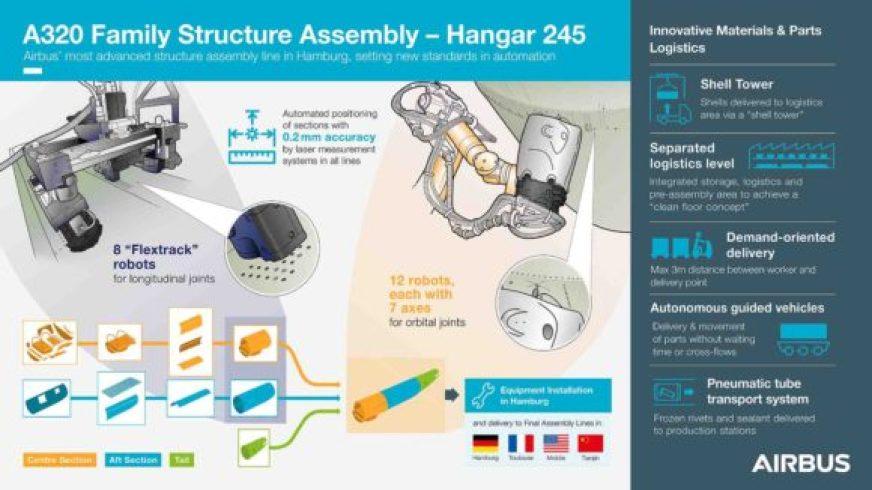 Airbus Hamburg Hangar 245 assembly