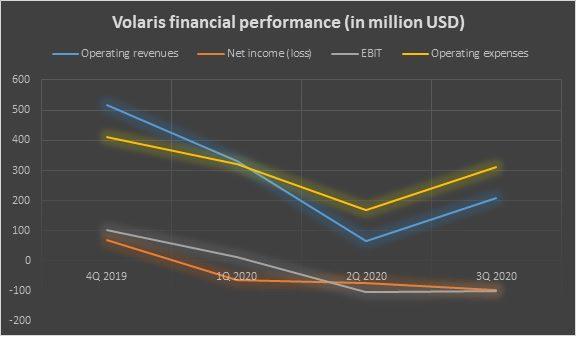 Volaris financial performance 3Q2020