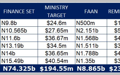 Nigeria's Airports are an economic drain