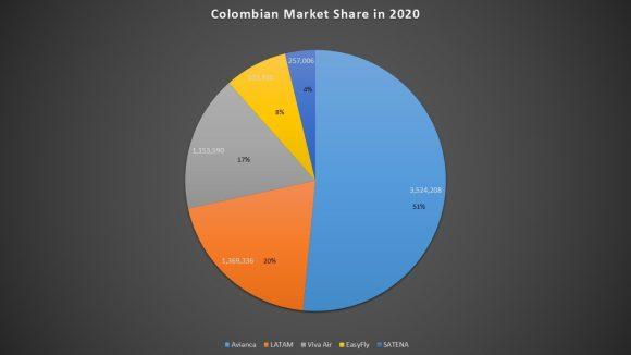 Colombian market share
