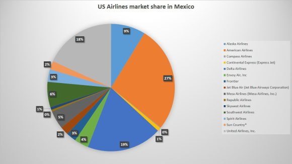 US Airlines Market Share In Mexico
