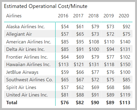US Airlines Operational Costs/Minute