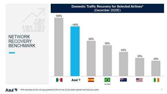 Brazil recovery 2020