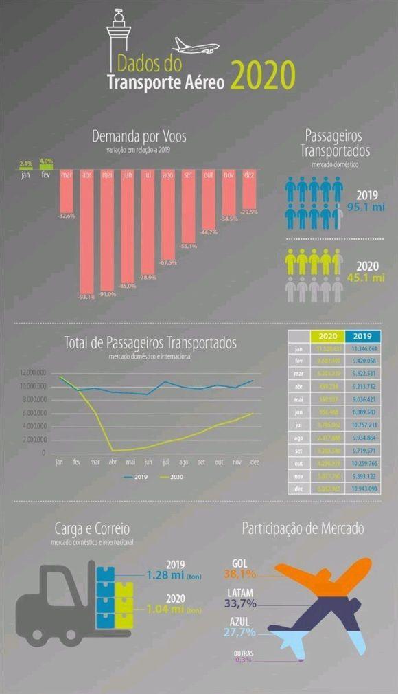 Brazilian recovery