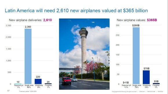 Boeing market 2020-2039